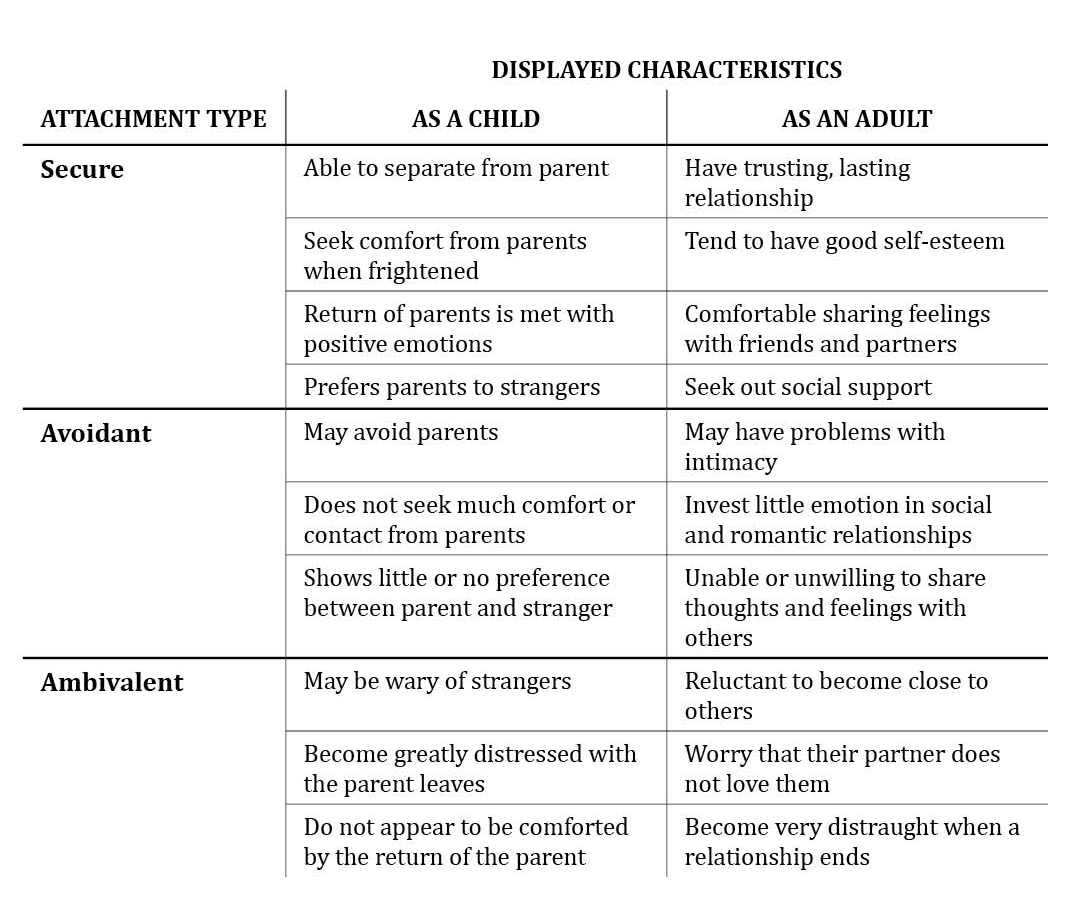 Love attachment styles